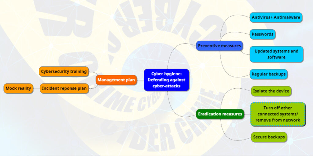 General considerations for defending against cyber-attacks (ransomware).